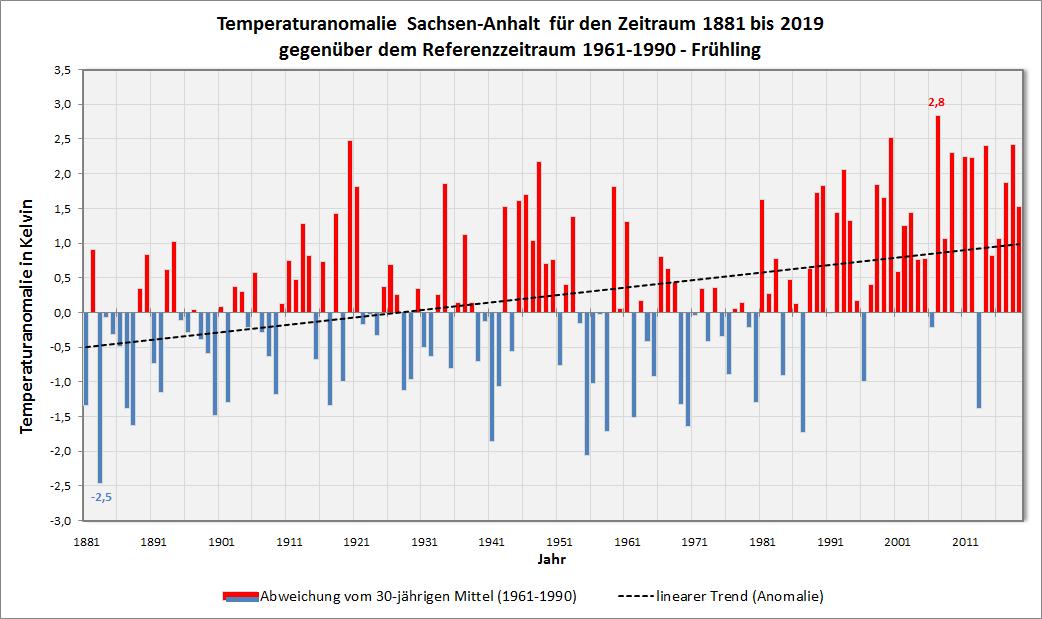 Anomalie_Mitteltemperatur_ST_FrÅhling