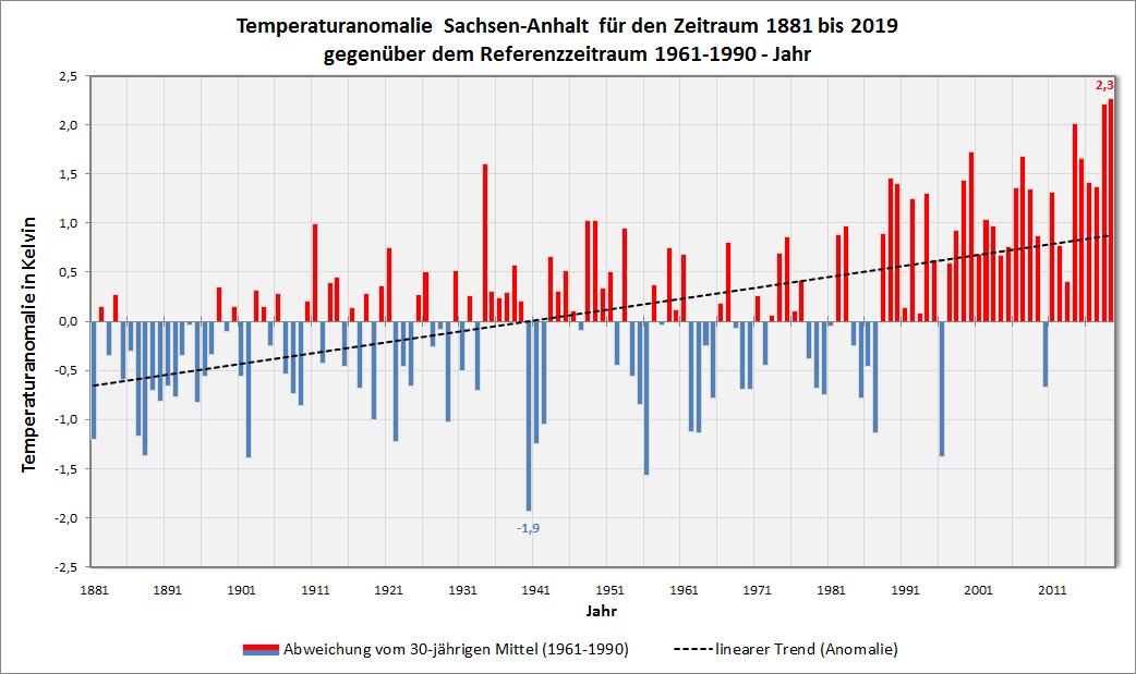 Anomalie_Mitteltemperatur_ST_Jahr