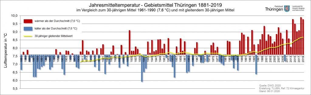 Jaehrl_Temperatur_Abw_Thuer_1881_bis_2019_zu_6190