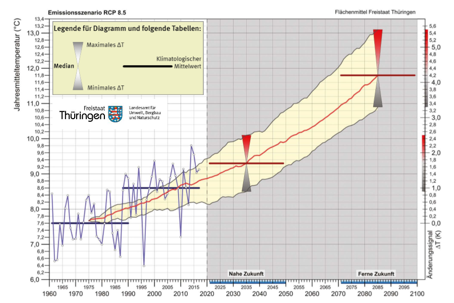 Jahresmitteltemperatur_bis_2100_tlubn