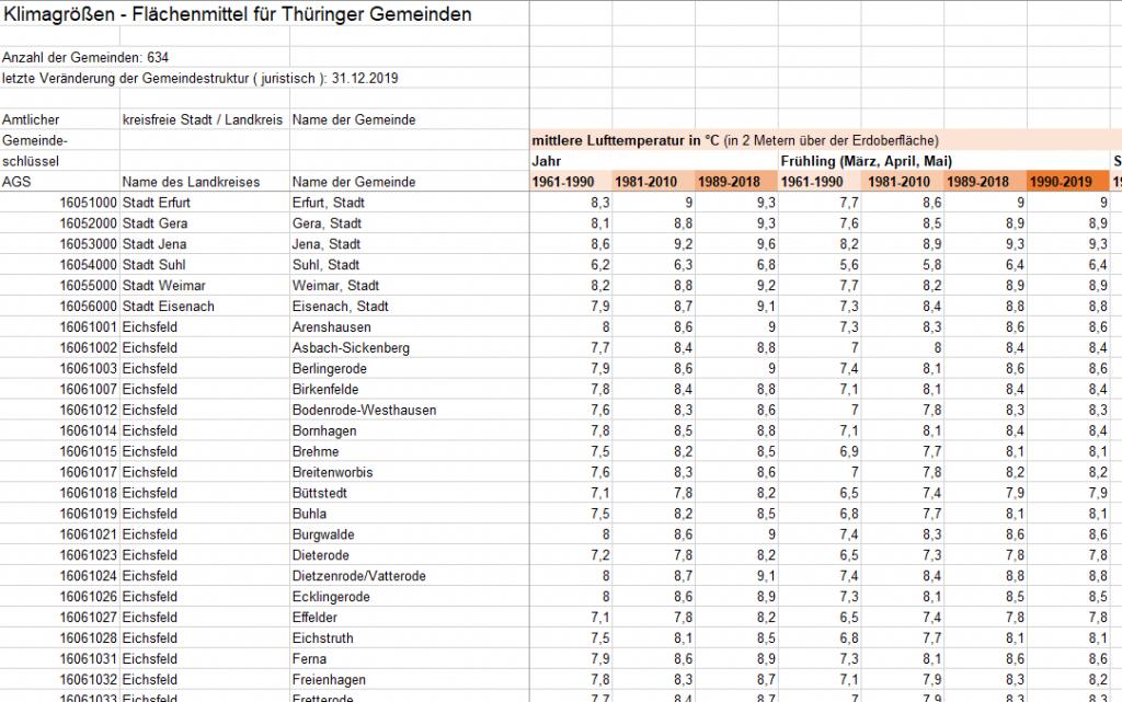 Tabelle_Flächenmittel_Gemeinden_Bsp