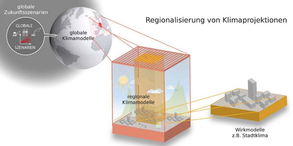 Regionalisierung_Projektion_DWD