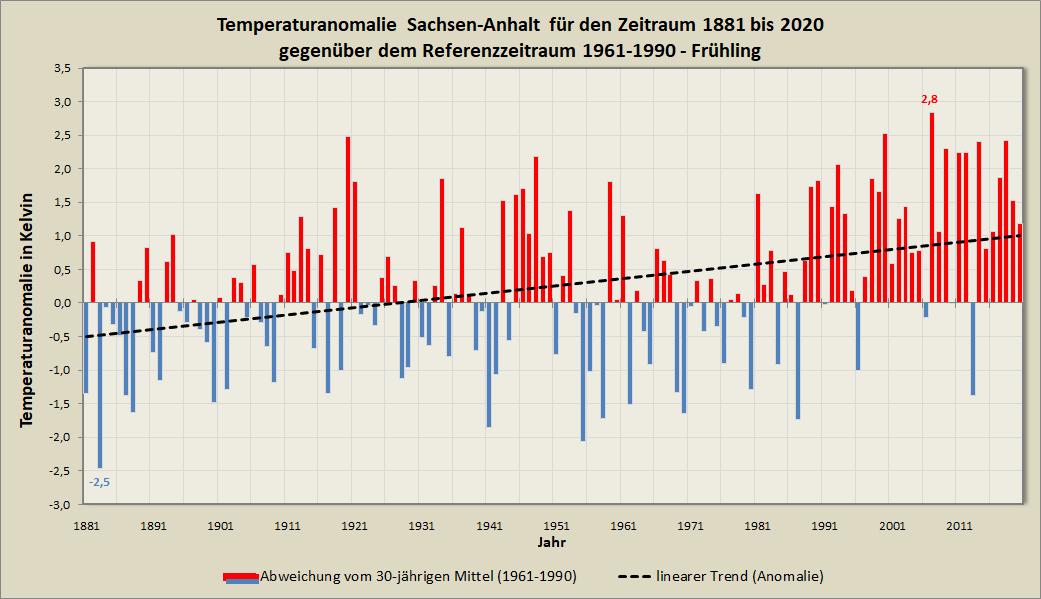 Anomalie_Mitteltemperatur_ST_Frühling