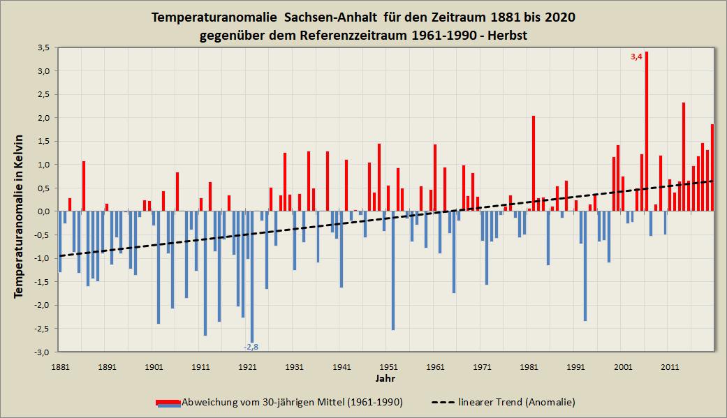 Anomalie_Mitteltemperatur_ST_Herbst