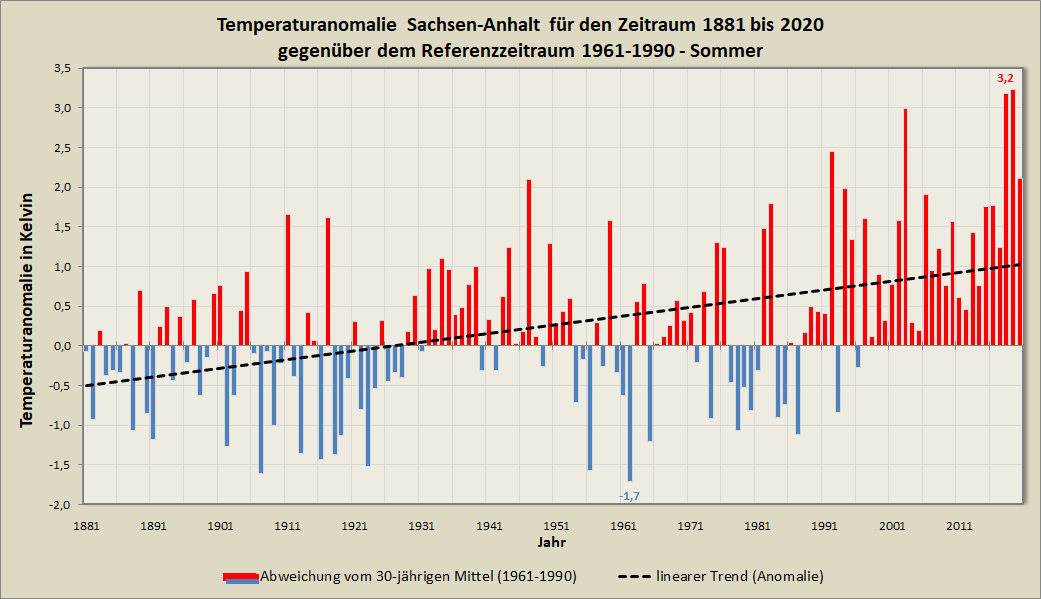 Anomalie_Mitteltemperatur_ST_Sommer