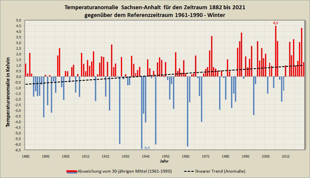 Anomalie_Mitteltemperatur_ST_Winter