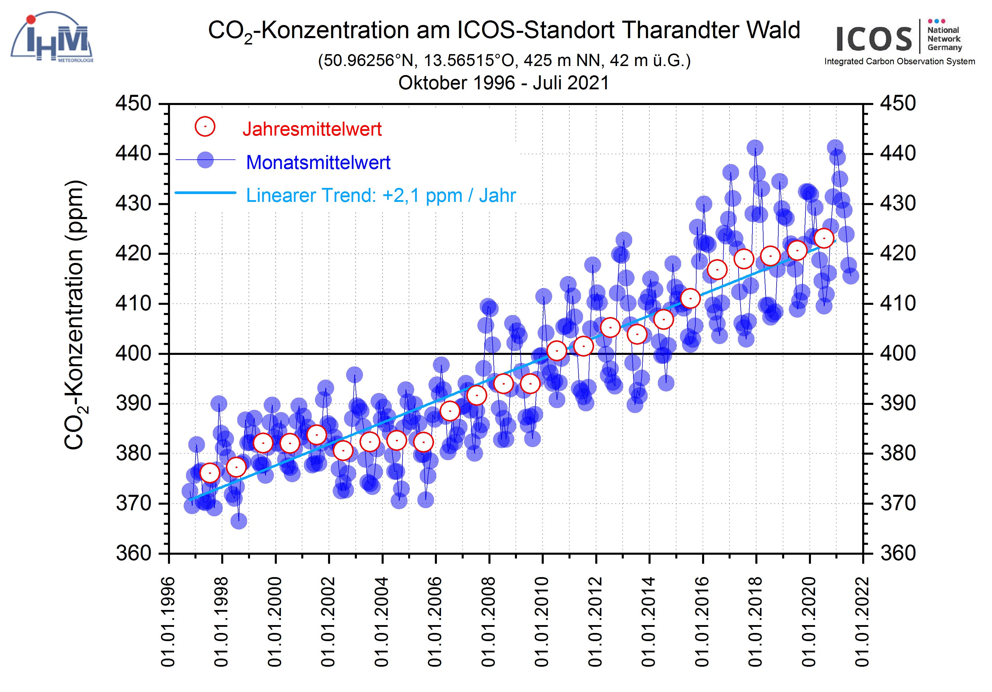 SN_CO2_Tharandt
